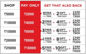 (Grab Pass)Brand Factory Shopping Weekend- ₹5000 Shopping For Free